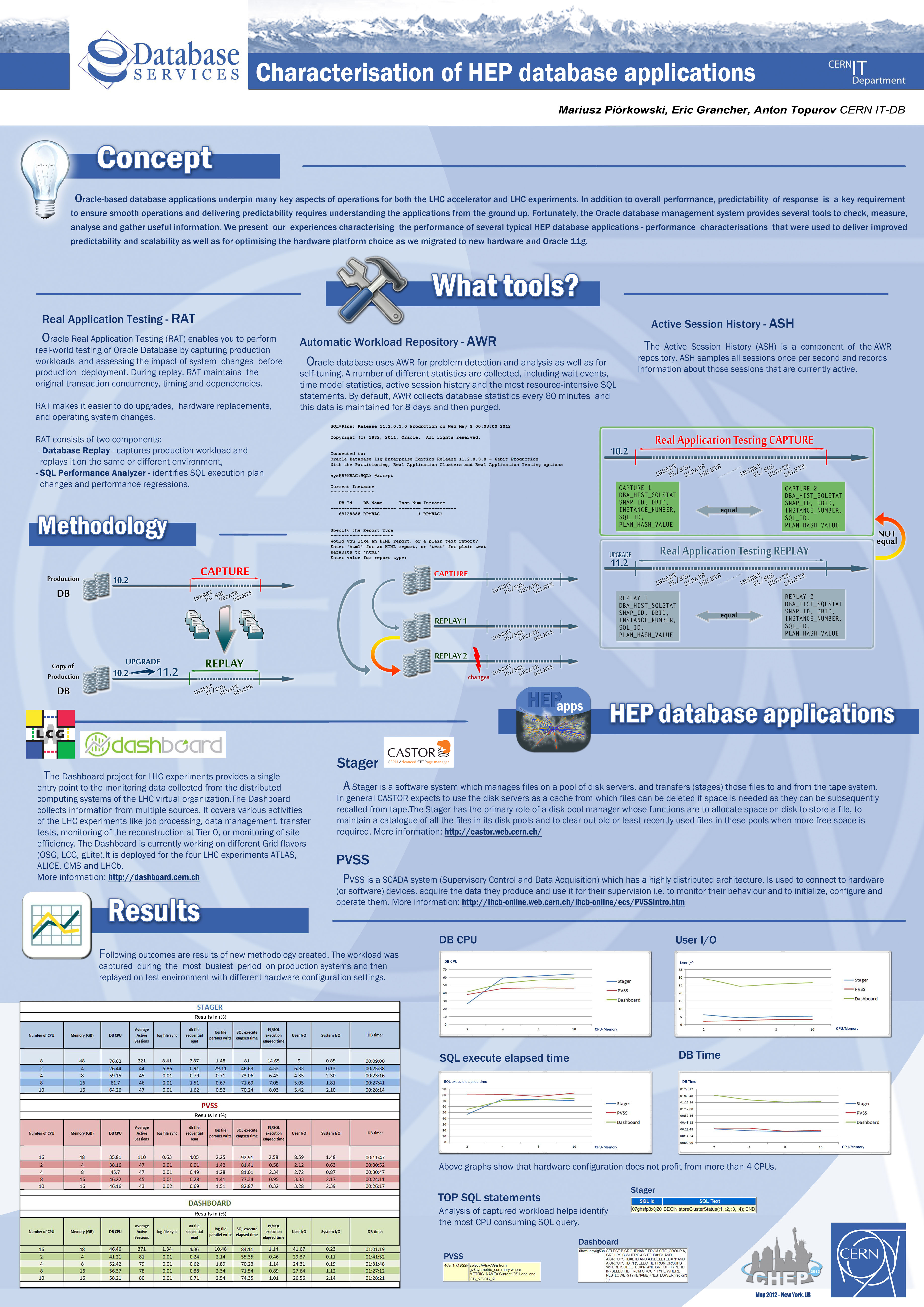 Computing in High Energy and Nuclear Physics (CHEP) 2012 (21-25 May