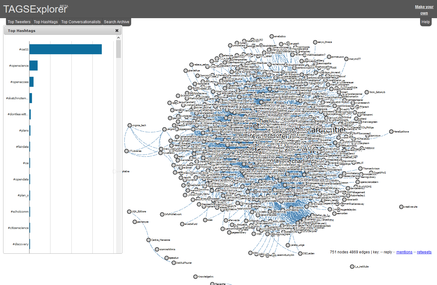 A tweeter social network visualization and analysis tool